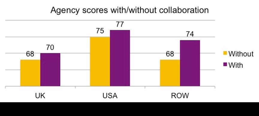Aprais Collaboration Scores
