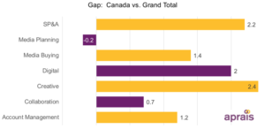 Canada client-agency relationships