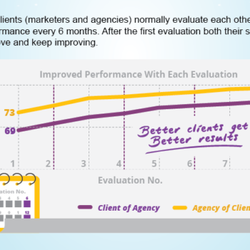 client-agency evaluations work