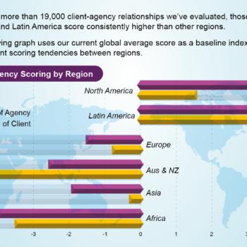Aprais scores by region