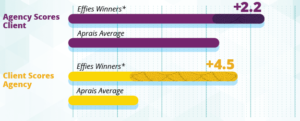 Gap Aprais Benchmark Vs Effie Winners