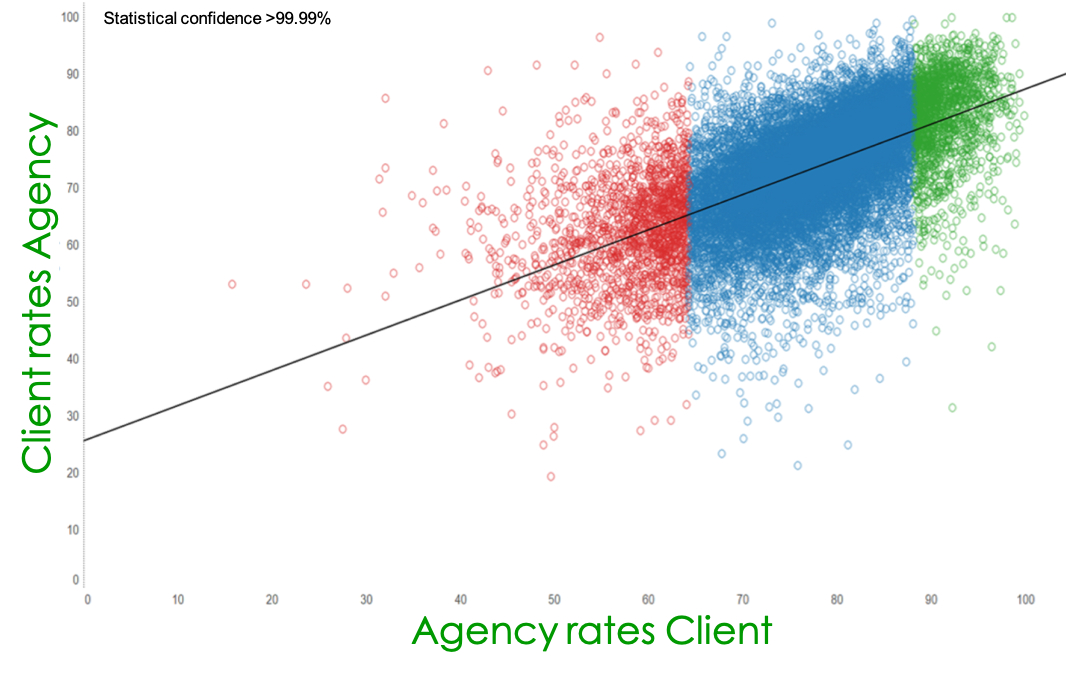 Client-agency relationship performance