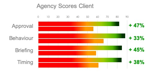 Agency evaluation of client