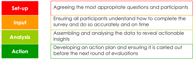 Four stages in the best client-agency evaluation system