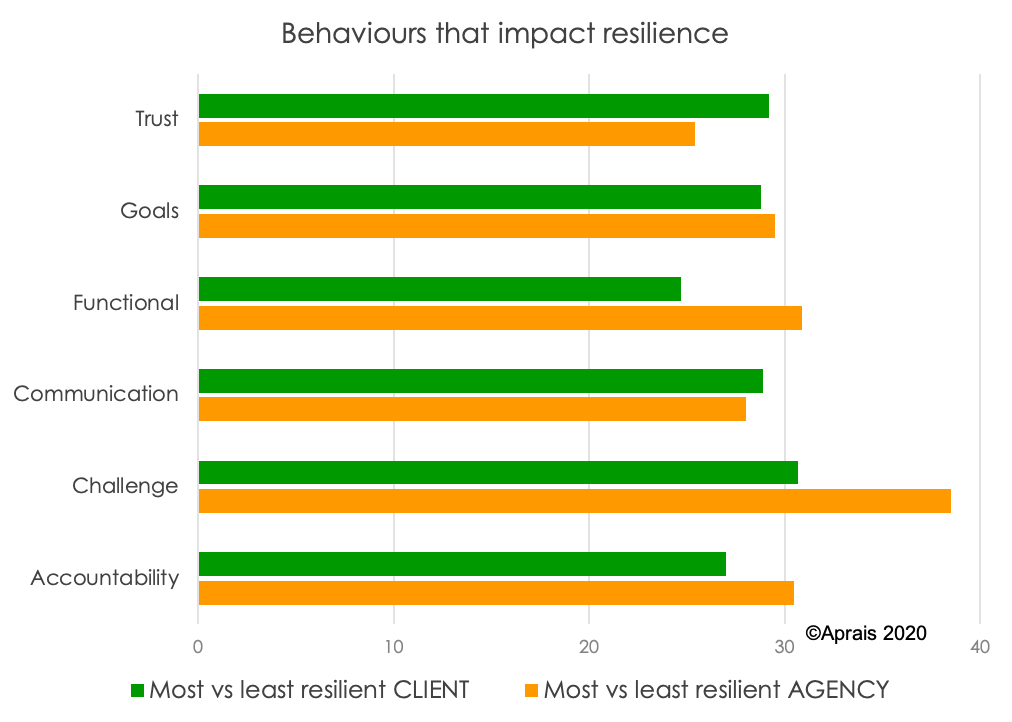 Behaviours that impact resilience