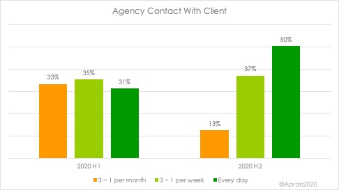 Always-on client-agency relationships