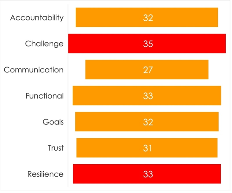 Ranking the behaviours between the best and worst agencies in the eyes of clients